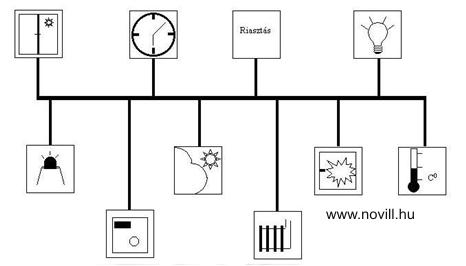 EIB/KNX rendszer villanyszerelés topológiája a hagyományos villanyszereléssel szemben.