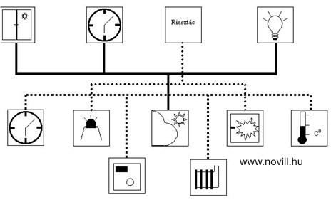 Hagyományos villanyszerelés topológiája családi házak villanyszerelésénél.